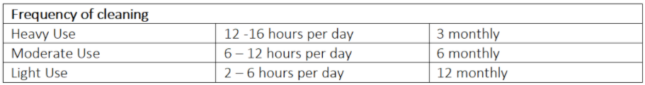 Kitchen Cleaning Duration calculation